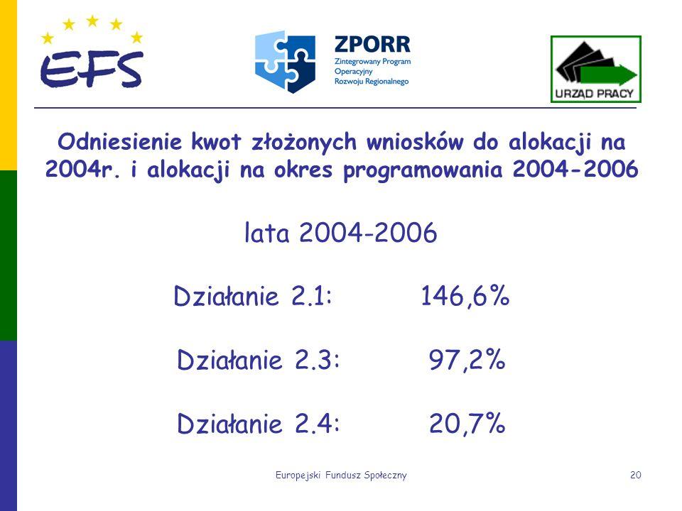 Europejski Fundusz Społeczny20 Odniesienie kwot złożonych wniosków do alokacji na 2004r. i alokacji na okres programowania 2004-2006 lata 2004-2006 Dz