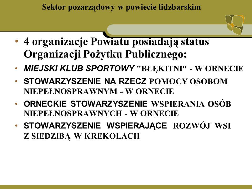 Sektor pozarządowy w powiecie lidzbarskim 4 organizacje Powiatu posiadają status Organizacji Pożytku Publicznego: MIEJSKI KLUB SPORTOWY BŁĘKITNI - W ORNECIE STOWARZYSZENIE NA RZECZ POMOCY OSOBOM NIEPEŁNOSPRAWNYM - W ORNECIE ORNECKIE STOWARZYSZENIE WSPIERANIA OSÓB NIEPEŁNOSPRAWNYCH - W ORNECIE STOWARZYSZENIE WSPIERAJĄCE ROZWÓJ WSI Z SIEDZIBĄ W KREKOLACH