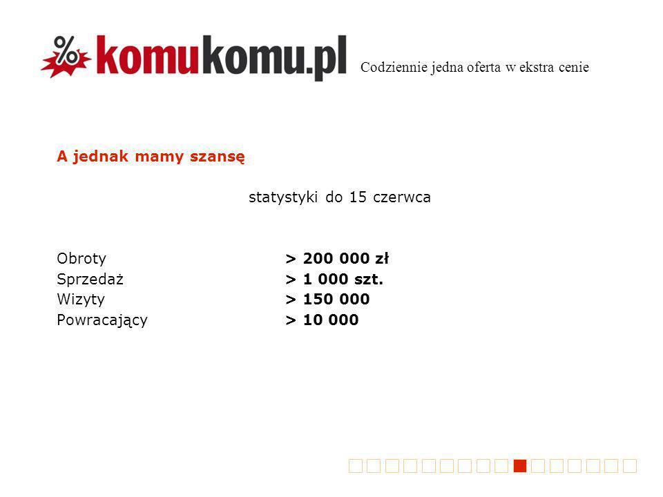 A jednak mamy szansę statystyki do 15 czerwca Obroty> 200 000 zł Sprzedaż> 1 000 szt. Wizyty> 150 000 Powracający> 10 000 Codziennie jedna oferta w ek