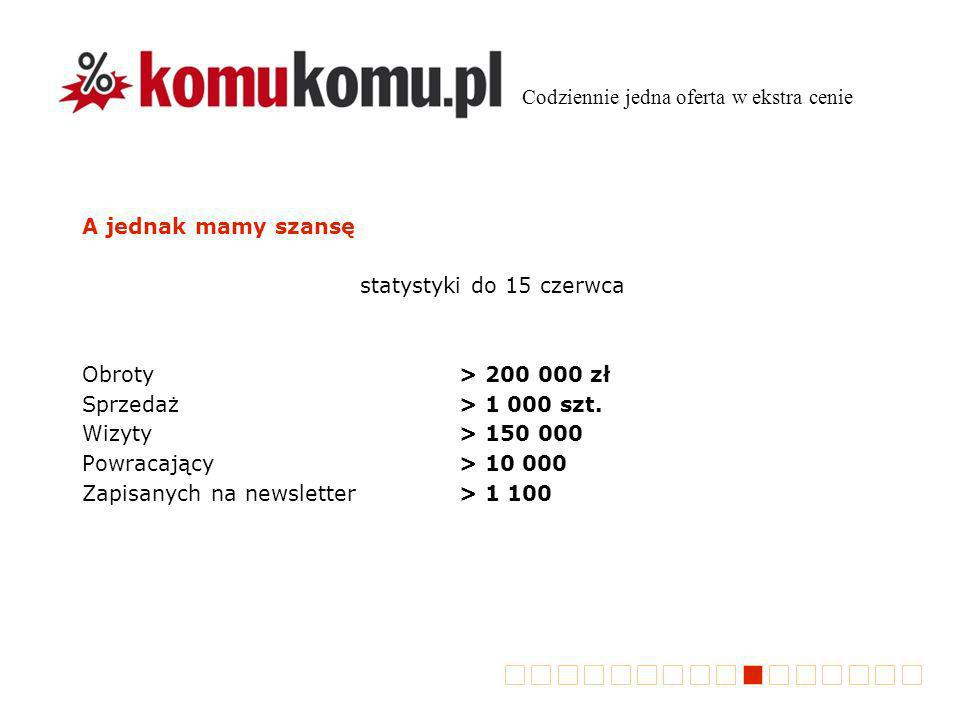 A jednak mamy szansę statystyki do 15 czerwca Obroty> 200 000 zł Sprzedaż> 1 000 szt. Wizyty> 150 000 Powracający> 10 000 Zapisanych na newsletter> 1