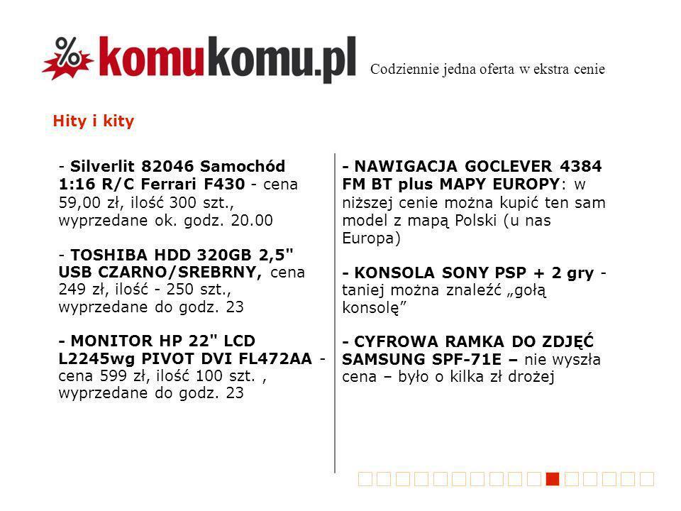 Hity i kity Codziennie jedna oferta w ekstra cenie - Silverlit 82046 Samochód 1:16 R/C Ferrari F430 - cena 59,00 zł, ilość 300 szt., wyprzedane ok.