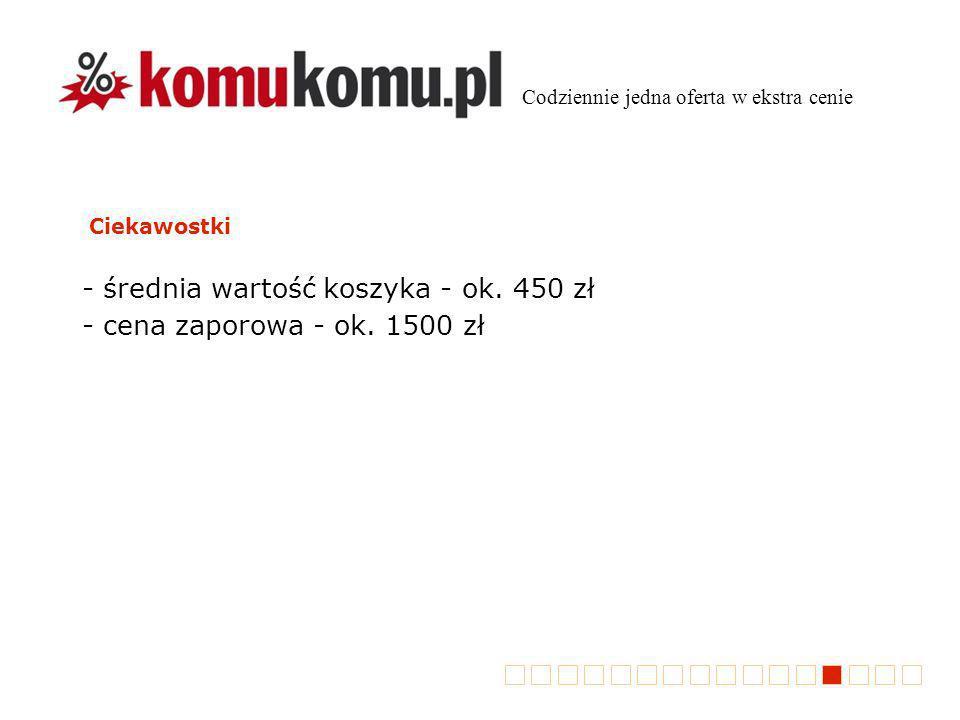Ciekawostki - średnia wartość koszyka - ok. 450 zł - cena zaporowa - ok.