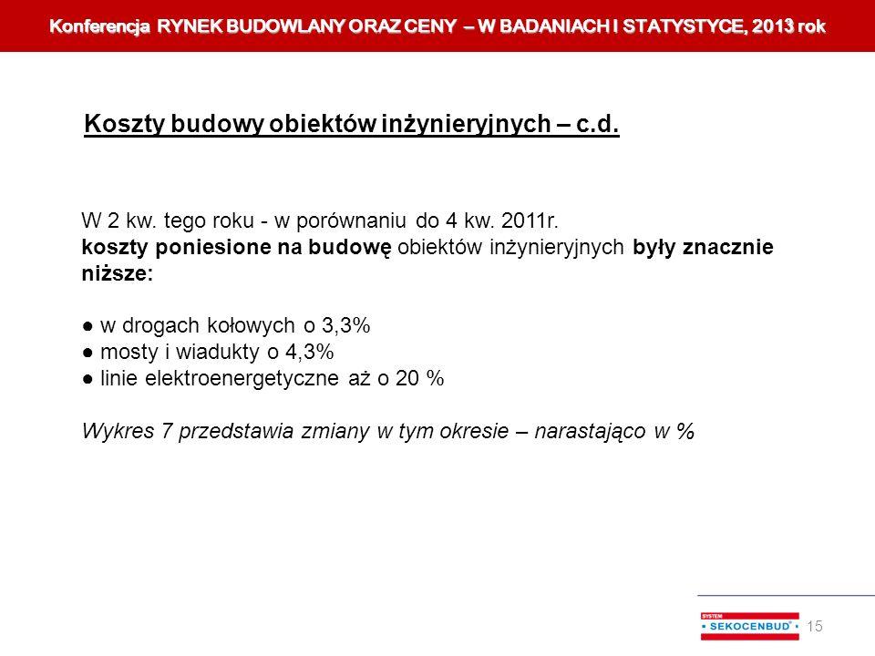 W 2 kw. tego roku - w porównaniu do 4 kw. 2011r. koszty poniesione na budowę obiektów inżynieryjnych były znacznie niższe: w drogach kołowych o 3,3% m