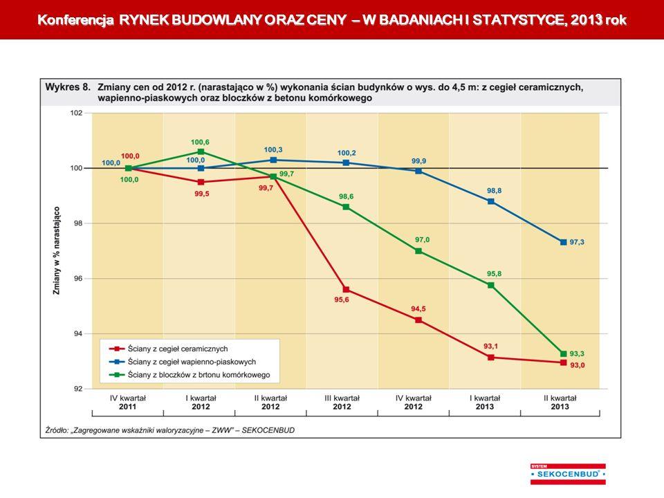 K Konferencja RYNEK BUDOWLANY ORAZ CENY – W BADANIACH I STATYSTYCE, 201 3 rok