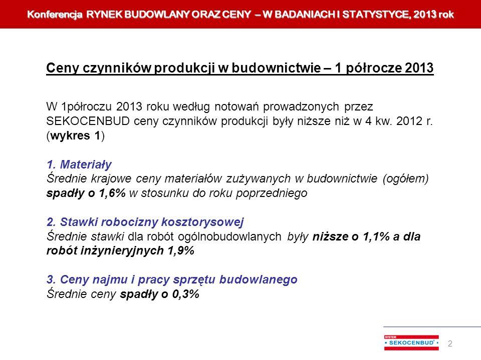 W 1półroczu 2013 roku według notowań prowadzonych przez SEKOCENBUD ceny czynników produkcji były niższe niż w 4 kw. 2012 r. (wykres 1) 1. Materiały Śr