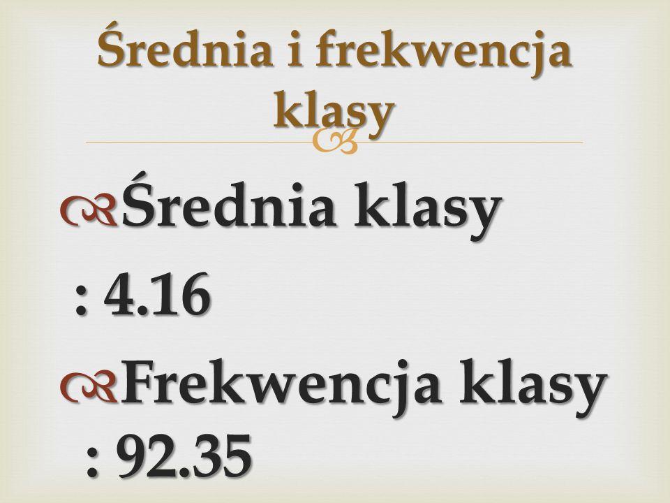 Średnia klasy Średnia klasy : 4.16 : 4.16 Frekwencja klasy : 92.35 Frekwencja klasy : 92.35 Średnia i frekwencja klasy