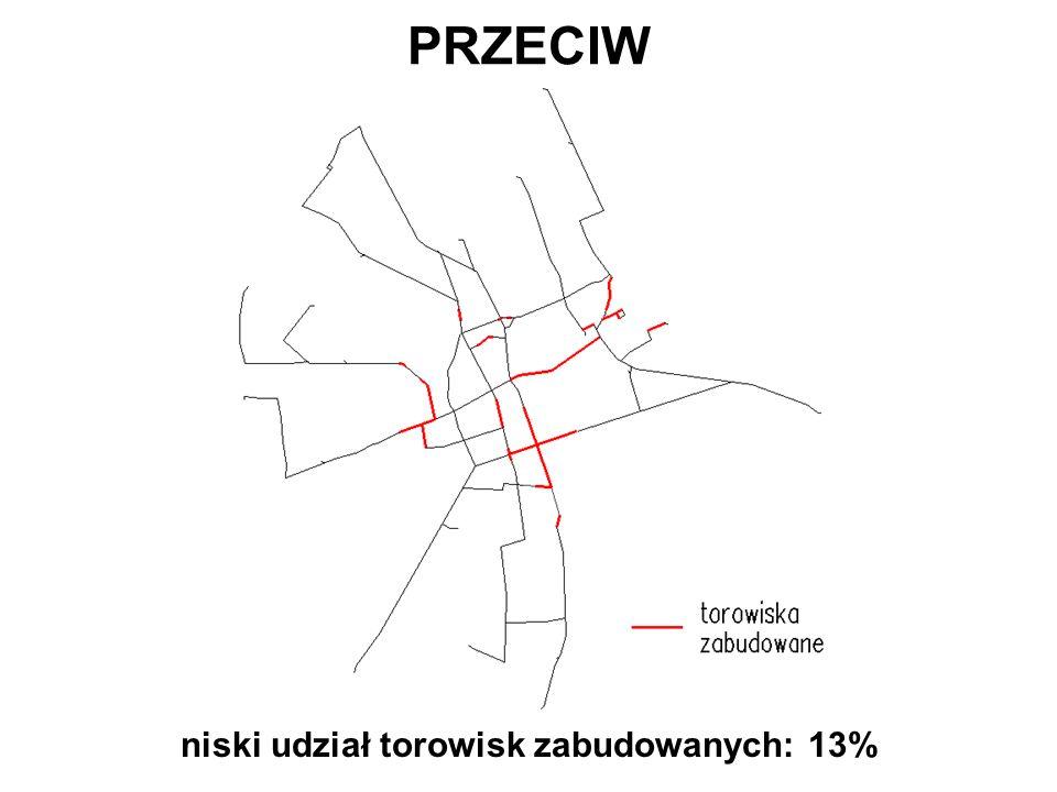 PRZECIW niski udział torowisk zabudowanych: 13%