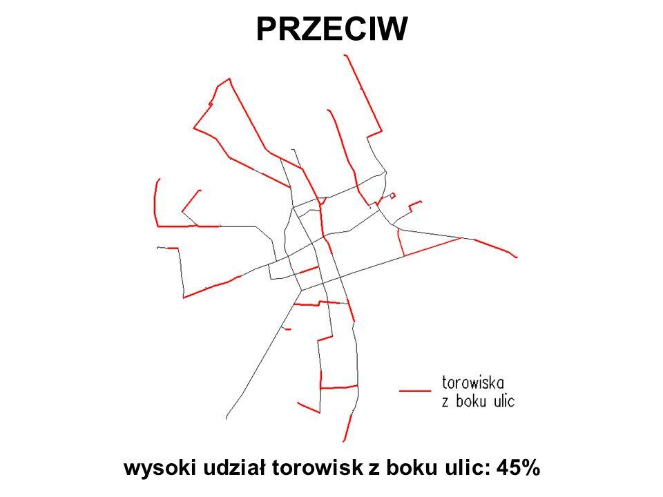PRZECIW wysoki udział torowisk z boku ulic: 45%