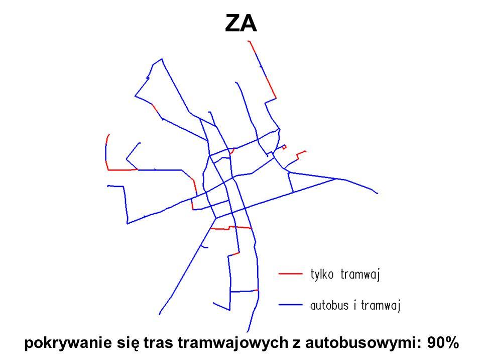 ZA pokrywanie się tras tramwajowych z autobusowymi: 90%