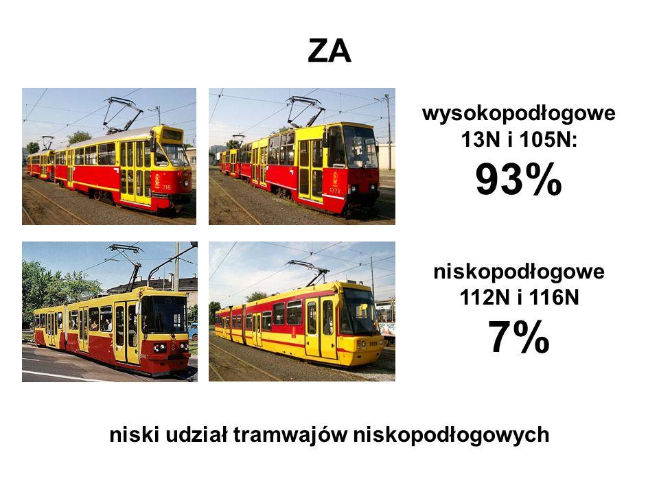ZA niski udział tramwajów niskopodłogowych wysokopodłogowe 13N i 105N: 93% niskopodłogowe 112N i 116N 7%
