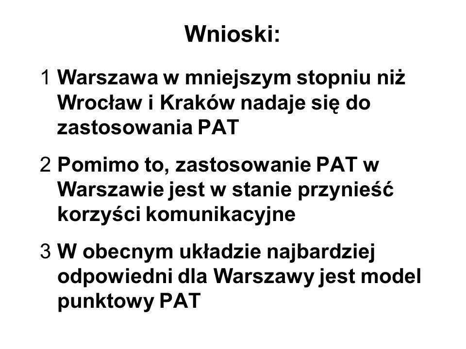 Wnioski: 1Warszawa w mniejszym stopniu niż Wrocław i Kraków nadaje się do zastosowania PAT 2Pomimo to, zastosowanie PAT w Warszawie jest w stanie przy