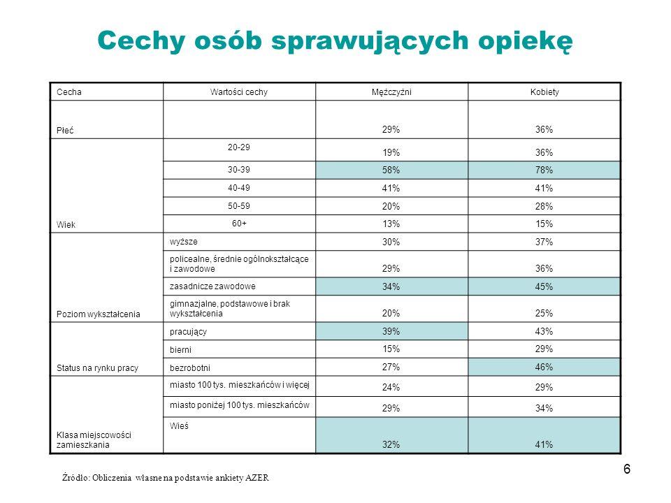 6 Cechy osób sprawujących opiekę Źródło: Obliczenia własne na podstawie ankiety AZER CechaWartości cechyMężczyżniKobiety Płeć 29%36% Wiek 20-29 19%36%