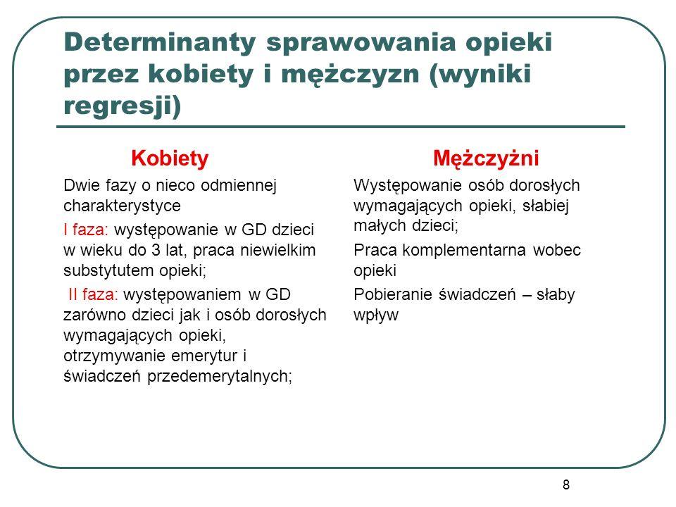 8 Determinanty sprawowania opieki przez kobiety i mężczyzn (wyniki regresji) Kobiety Dwie fazy o nieco odmiennej charakterystyce I faza: występowanie
