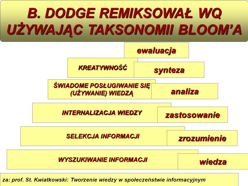 za: prof. St. Kwiatkowski: Tworzenie wiedzy w społeczeństwie informacyjnym WYSZUKIWANIE INFORMACJI INTERNALIZACJA WIEDZY ŚWIADOME POSŁUGIWANIE SIĘ (UŻ