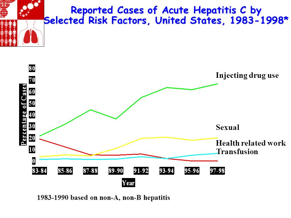 Reported Cases of Acute Hepatitis C by Selected Risk Factors, United States, 1983-1998* Injecting drug use Sexual Health related work Transfusion * 19