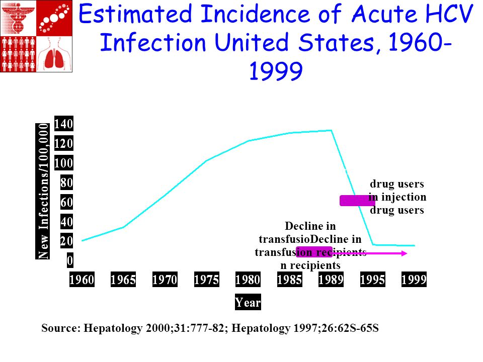 Estimated Incidence of Acute HCV Infection United States, 1960- 1999 Decline in transfusioDecline in transfusion recipients n recipients DeclineDeclin