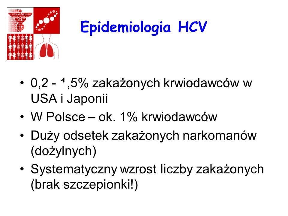 Epidemiologia HCV 0,2 - 1,5% zakażonych krwiodawców w USA i Japonii W Polsce – ok. 1% krwiodawców Duży odsetek zakażonych narkomanów (dożylnych) Syste