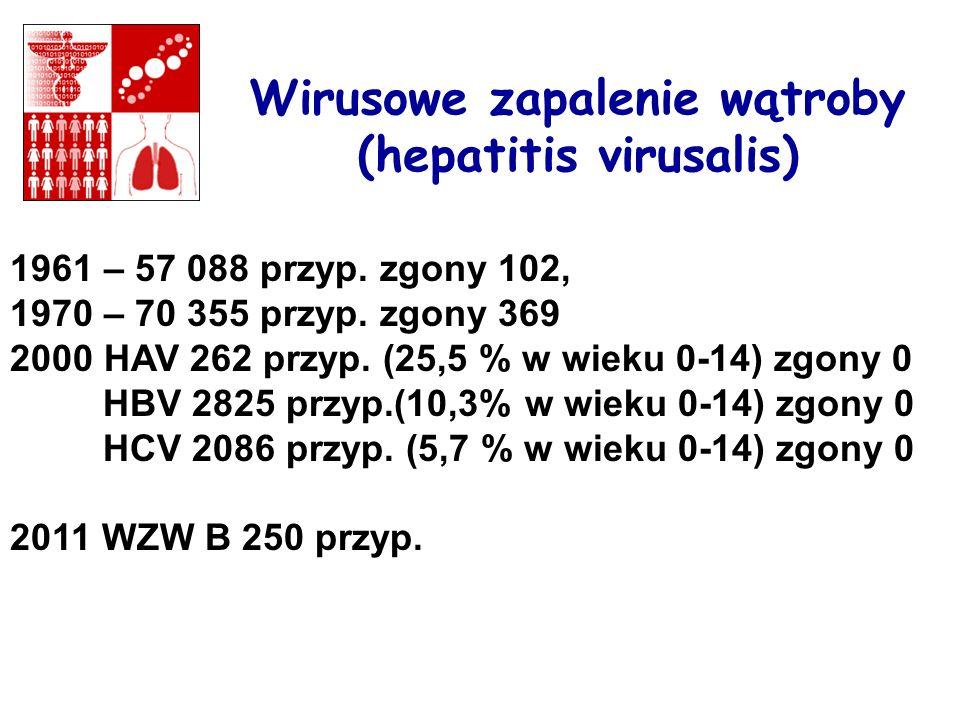 Wirusowe zapalenie wątroby (hepatitis virusalis) 1961 – 57 088 przyp. zgony 102, 1970 – 70 355 przyp. zgony 369 2000 HAV 262 przyp. (25,5 % w wieku 0-