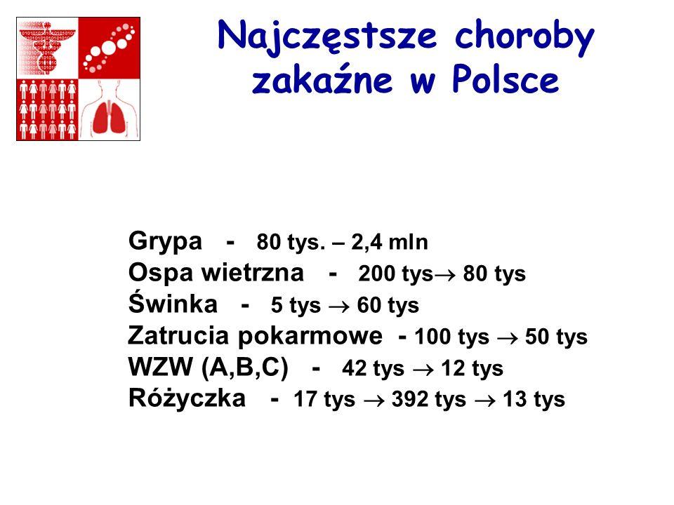 Najczęstsze choroby zakaźne w Polsce Grypa - 80 tys. – 2,4 mln Ospa wietrzna - 200 tys 80 tys Świnka - 5 tys 60 tys Zatrucia pokarmowe - 100 tys 50 ty