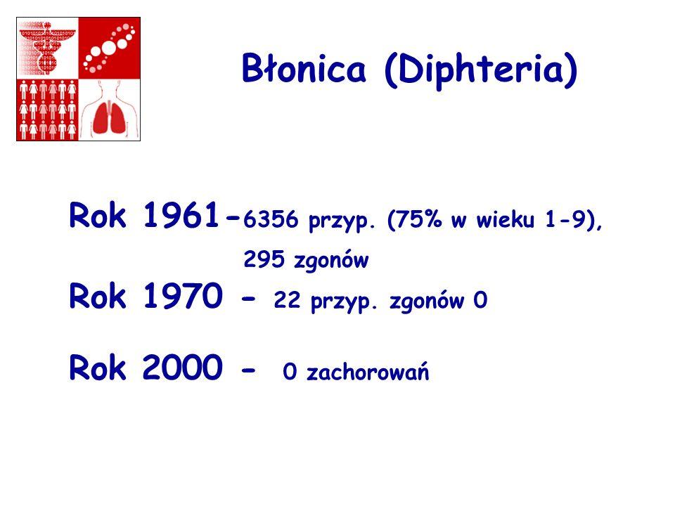 Błonica (Diphteria) Rok 1961- 6356 przyp. (75% w wieku 1-9), 295 zgonów Rok 1970 - 22 przyp. zgonów 0 Rok 2000 - 0 zachorowań