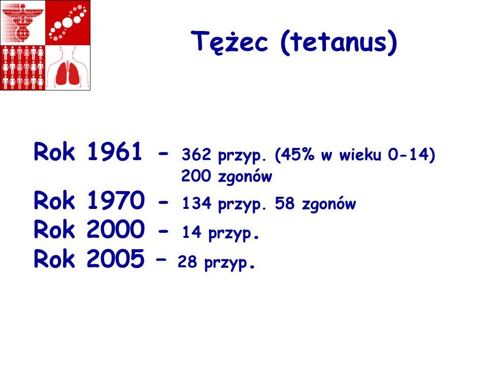 Tężec (tetanus) Rok 1961 - 362 przyp. (45% w wieku 0-14) 200 zgonów Rok 1970 - 134 przyp. 58 zgonów Rok 2000 - 14 przyp. Rok 2005 – 28 przyp.