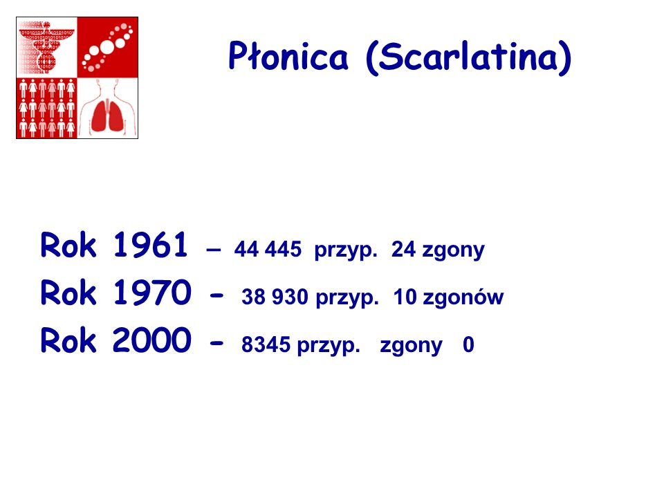 Płonica (Scarlatina) Rok 1961 – 44 445 przyp. 24 zgony Rok 1970 - 38 930 przyp. 10 zgonów Rok 2000 - 8345 przyp. zgony 0