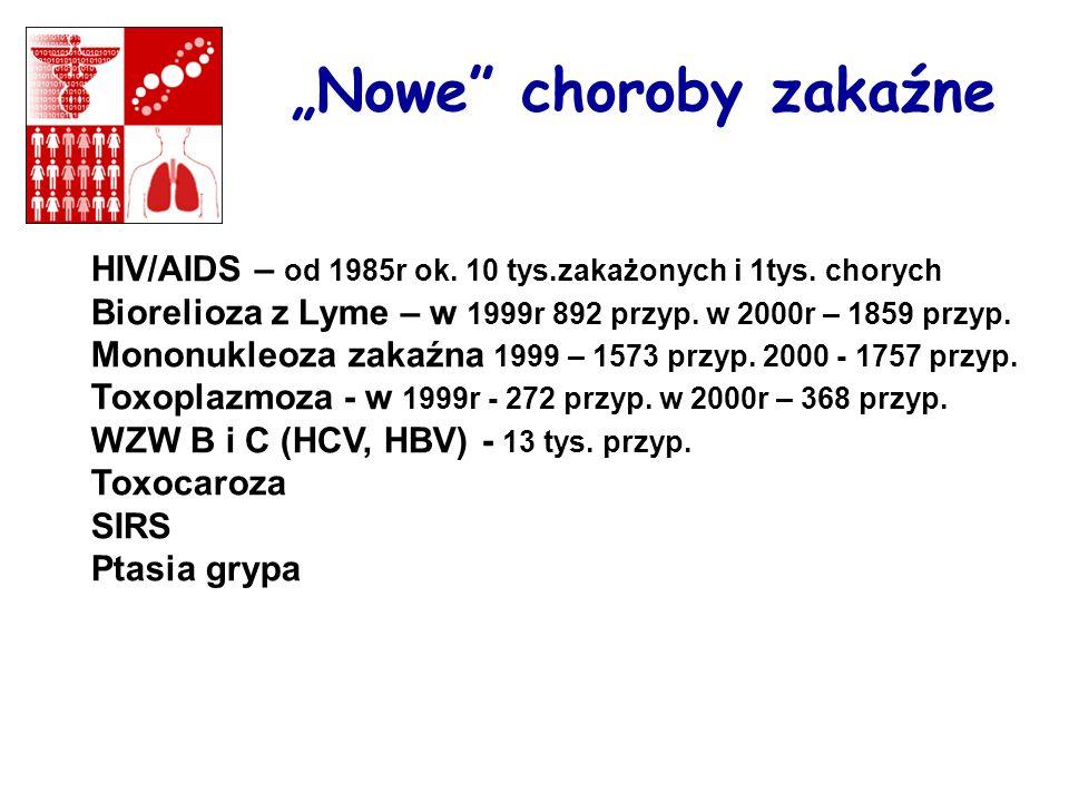 Nowe choroby zakaźne HIV/AIDS – od 1985r ok. 10 tys.zakażonych i 1tys. chorych Biorelioza z Lyme – w 1999r 892 przyp. w 2000r – 1859 przyp. Mononukleo