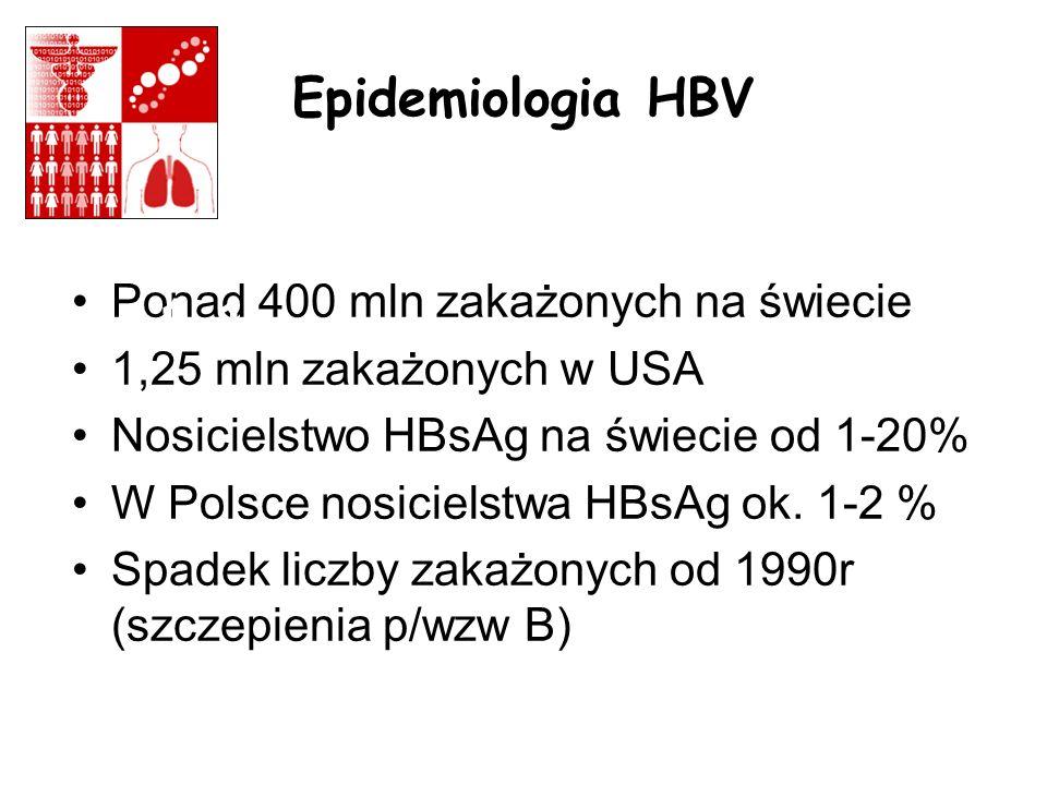 Epidemiologia HBV Ponad 400 mln zakażonych na świecie 1,25 mln zakażonych w USA Nosicielstwo HBsAg na świecie od 1-20% W Polsce nosicielstwa HBsAg ok.