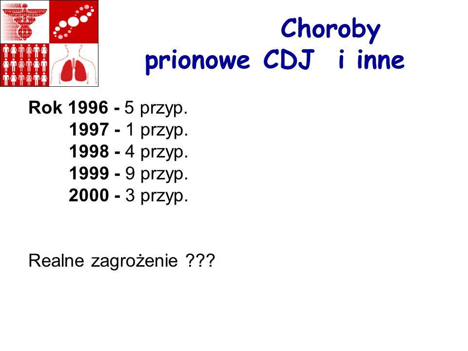 Choroby prionowe CDJ i inne Rok 1996 - 5 przyp. 1997 - 1 przyp. 1998 - 4 przyp. 1999 - 9 przyp. 2000 - 3 przyp. Realne zagrożenie ???