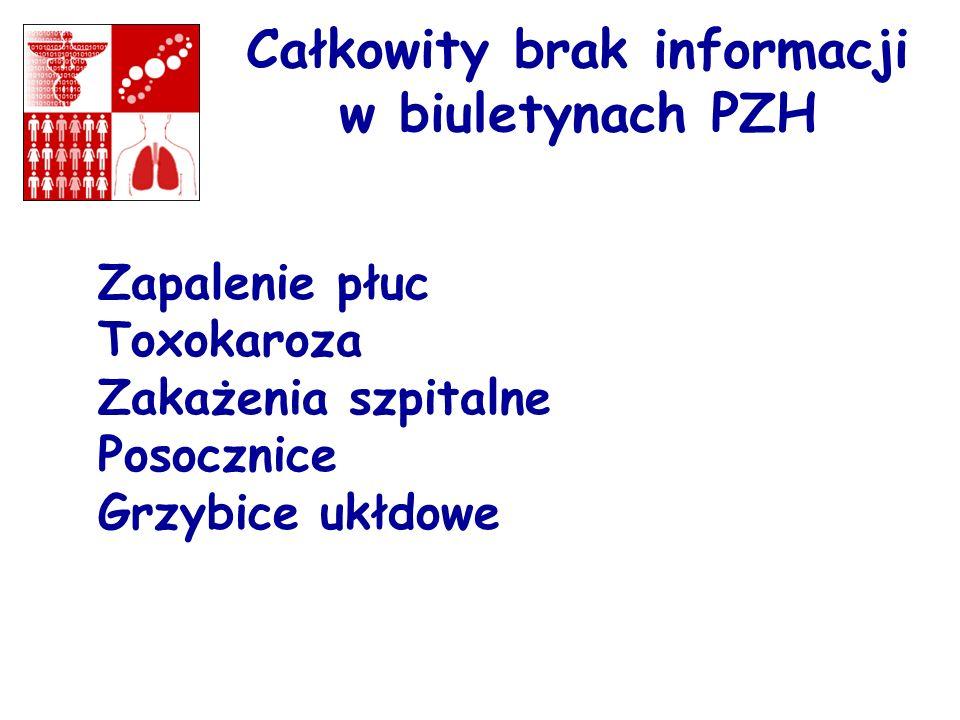 Całkowity brak informacji w biuletynach PZH Zapalenie płuc Toxokaroza Zakażenia szpitalne Posocznice Grzybice ukłdowe