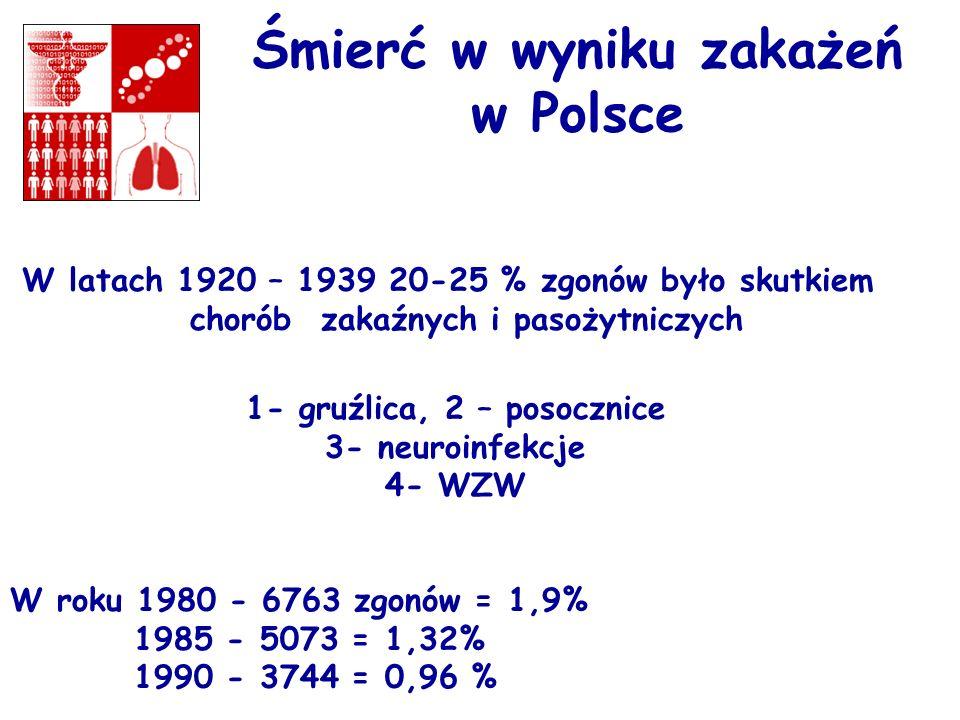 Śmierć w wyniku zakażeń w Polsce W latach 1920 – 1939 20-25 % zgonów było skutkiem chorób zakaźnych i pasożytniczych 1- gruźlica, 2 – posocznice 3- ne