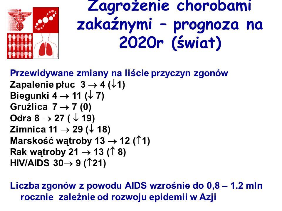 Zagrożenie chorobami zakaźnymi – prognoza na 2020r (świat) Przewidywane zmiany na liście przyczyn zgonów Zapalenie płuc 3 4 ( 1) Biegunki 4 11 ( 7) Gr
