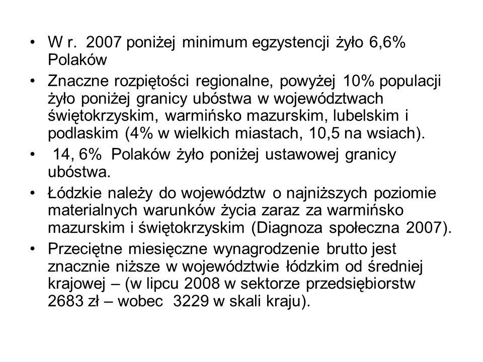 W r. 2007 poniżej minimum egzystencji żyło 6,6% Polaków Znaczne rozpiętości regionalne, powyżej 10% populacji żyło poniżej granicy ubóstwa w województ