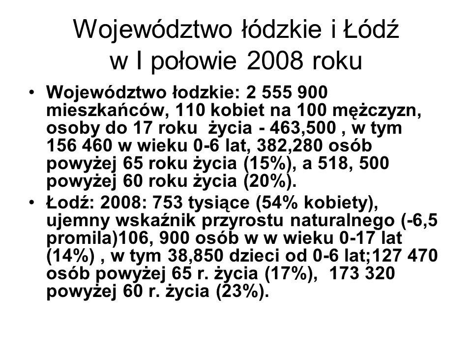 Województwo łódzkie i Łódź w I połowie 2008 roku Województwo łodzkie: 2 555 900 mieszkańców, 110 kobiet na 100 mężczyzn, osoby do 17 roku życia - 463,