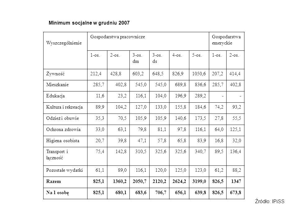 Minimum socjalne w grudniu 2007 Wyszczególnienie Gospodarstwa pracowniczeGospodarstwa emeryckie 1-os.2-os.3-os. dm 3-os. ds 4-os.5-os.1-os.2-os. Żywno