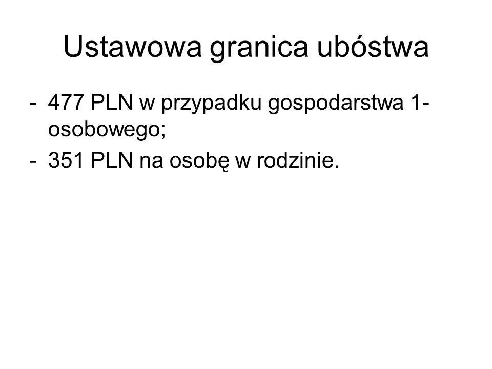 Ustawowa granica ubóstwa -477 PLN w przypadku gospodarstwa 1- osobowego; -351 PLN na osobę w rodzinie.