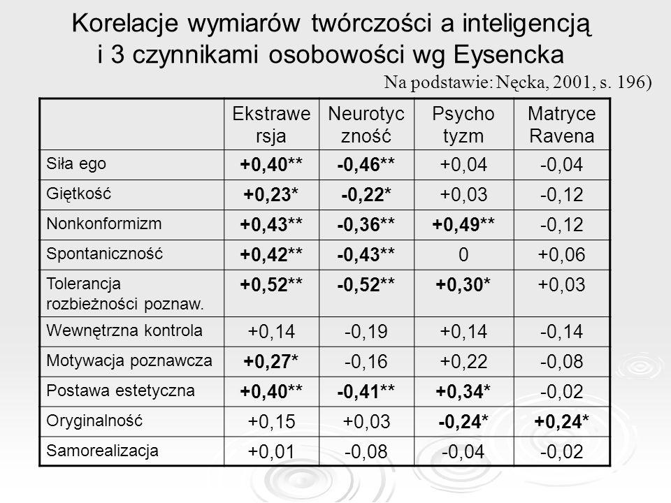 Korelacje wymiarów twórczości a inteligencją i 3 czynnikami osobowości wg Eysencka Ekstrawe rsja Neurotyc zność Psycho tyzm Matryce Ravena Siła ego +0