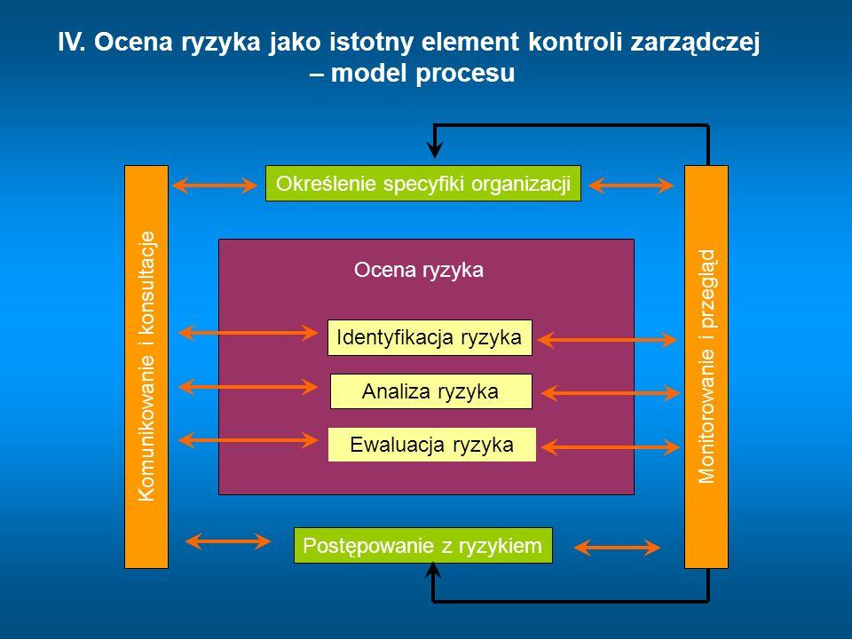 Określenie specyfiki organizacji Monitorowanie i przegląd Komunikowanie i konsultacje Identyfikacja ryzyka Analiza ryzyka Ewaluacja ryzyka Ocena ryzyk