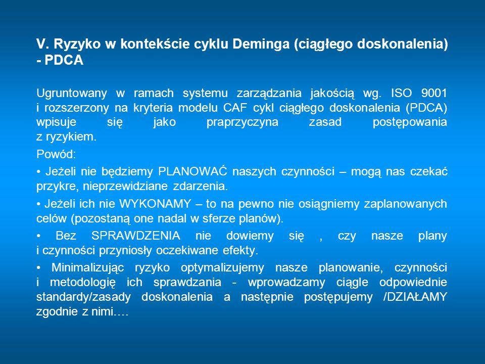 V. Ryzyko w kontekście cyklu Deminga (ciągłego doskonalenia) - PDCA Ugruntowany w ramach systemu zarządzania jakością wg. ISO 9001 i rozszerzony na kr
