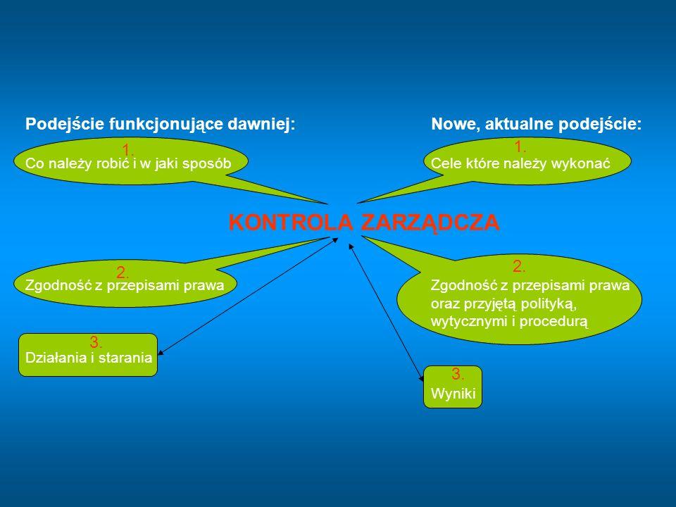 Podejście funkcjonujące dawniej:Nowe, aktualne podejście: Co należy robić i w jaki sposóbCele które należy wykonać KONTROLA ZARZĄDCZA 2.Zgodność z prz