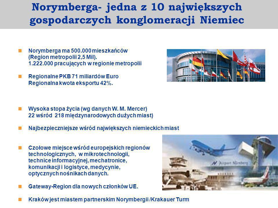 Norymberga ma 500.000 mieszkańców (Region metropolii 2,5 Mil). 1.222.000 pracujących w regionie metropolii Regionalne PKB 71 miliardów Euro Regionalna