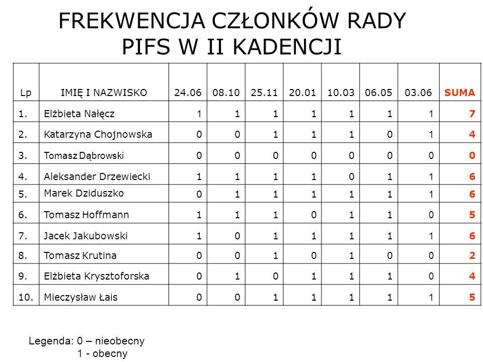 FREKWENCJA CZŁONKÓW RADY PIFS W I KADENCJI 11.Henryk Pawłowski000000 0 0 12.Jacek Pelczar110111 1 6 13.