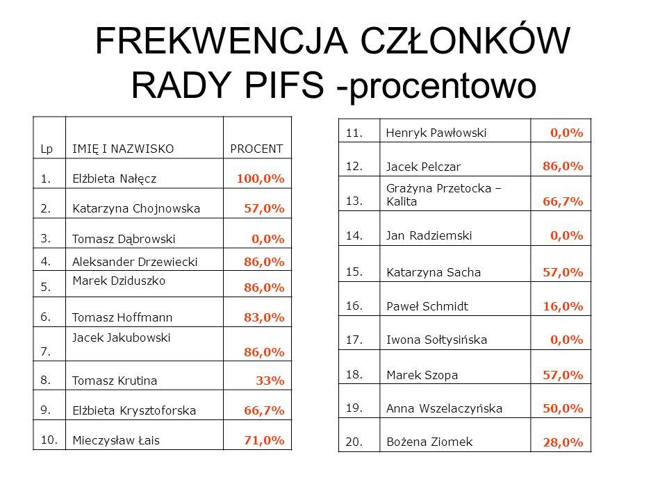 FREKWENCJA CZŁONKÓW RADY PIFS -procentowo LpIMIĘ I NAZWISKOPROCENT 1.Elżbieta Nałęcz100,0% 2.Katarzyna Chojnowska57,0% 3.Tomasz Dąbrowski0,0% 4.Aleksa