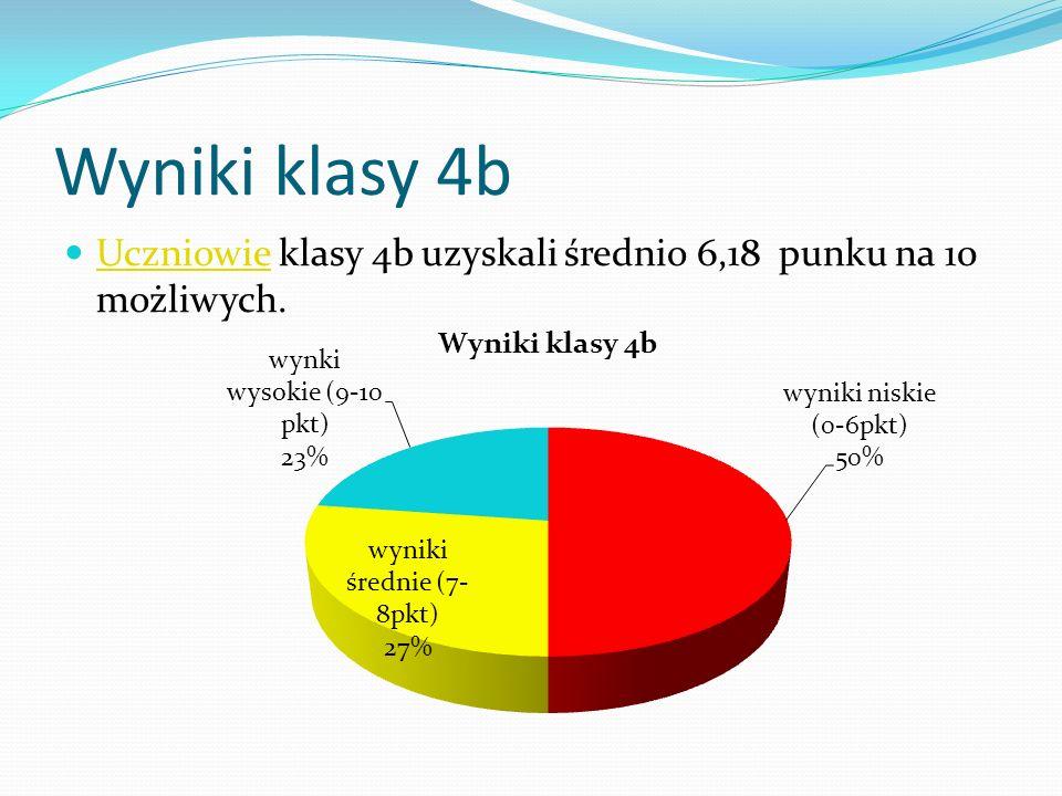 Wyniki klasy 4b Uczniowie klasy 4b uzyskali średnio 6,18 punku na 10 możliwych. Uczniowie
