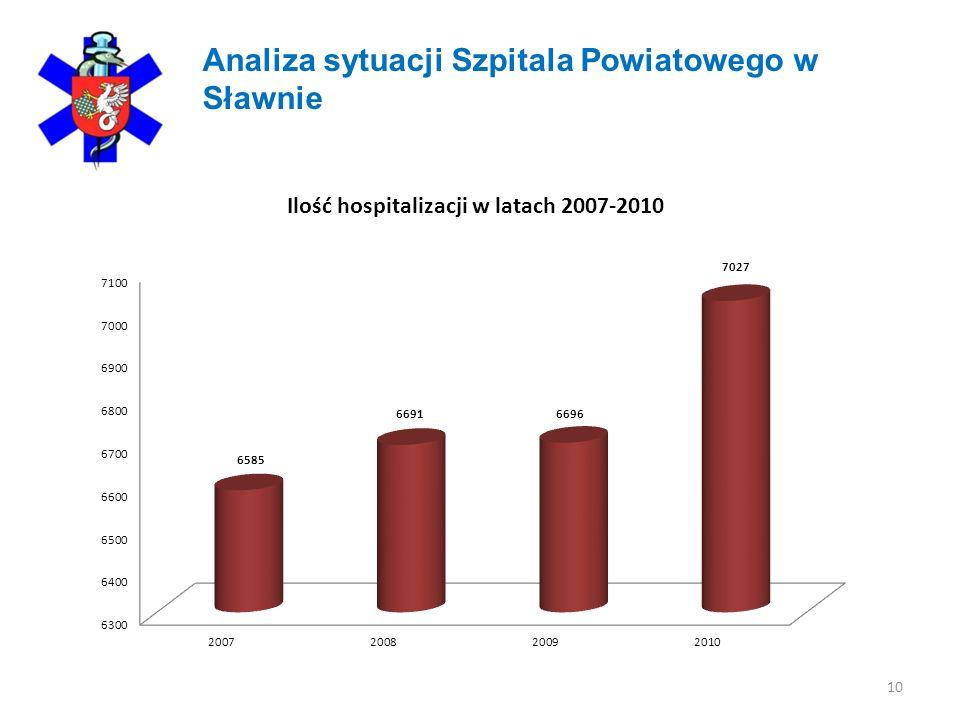 10 Analiza sytuacji Szpitala Powiatowego w Sławnie