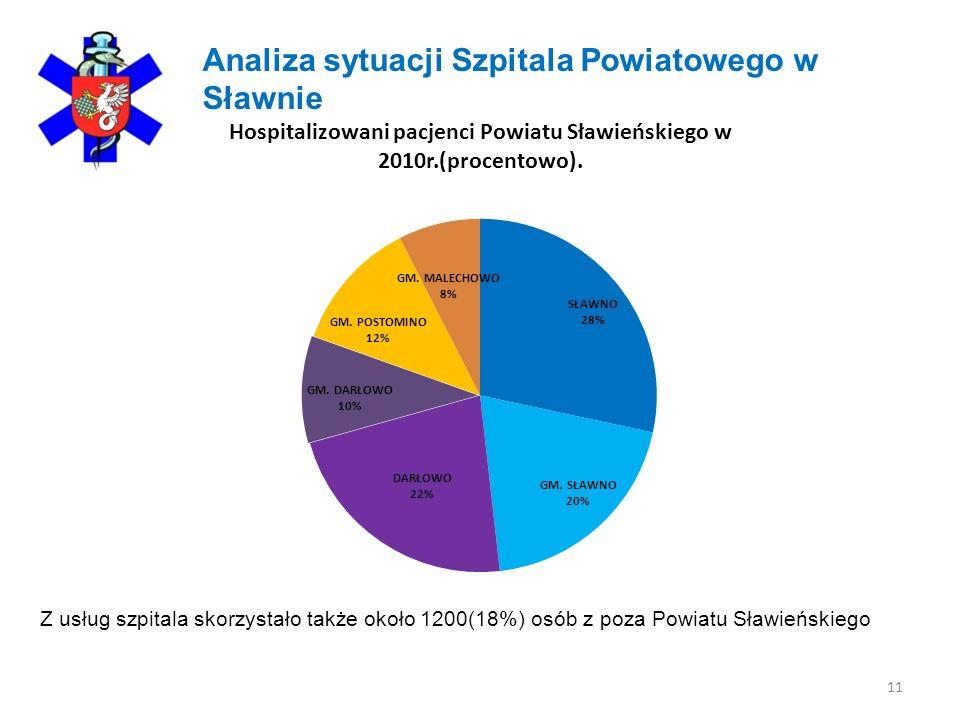 11 Analiza sytuacji Szpitala Powiatowego w Sławnie Z usług szpitala skorzystało także około 1200(18%) osób z poza Powiatu Sławieńskiego