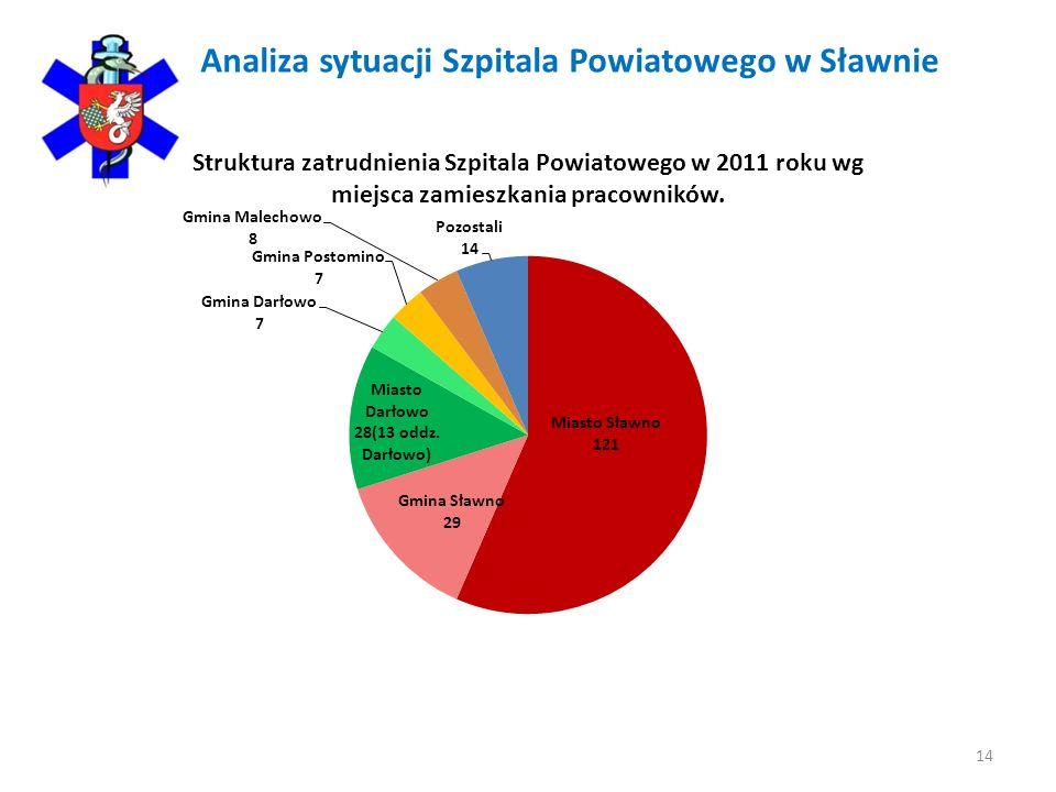 Analiza sytuacji Szpitala Powiatowego w Sławnie 14
