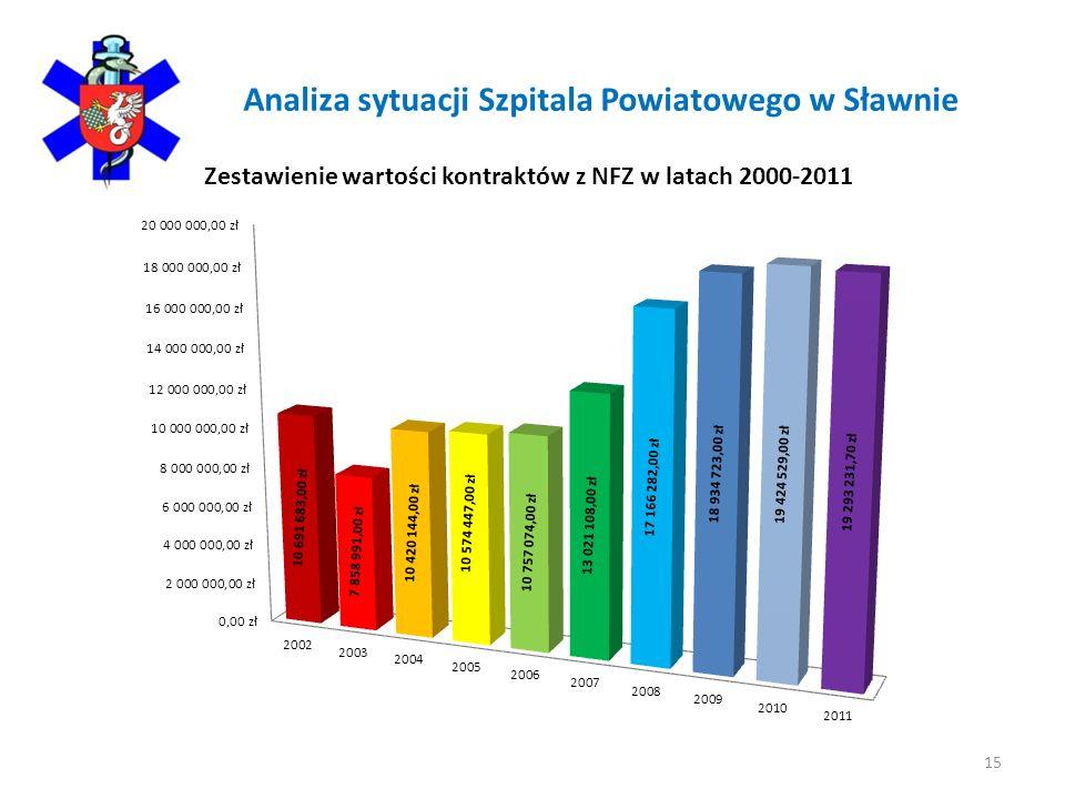 Analiza sytuacji Szpitala Powiatowego w Sławnie 15