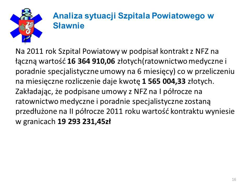 16 Analiza sytuacji Szpitala Powiatowego w Sławnie Na 2011 rok Szpital Powiatowy w podpisał kontrakt z NFZ na łączną wartość 16 364 910,06 złotych(ratownictwo medyczne i poradnie specjalistyczne umowy na 6 miesięcy) co w przeliczeniu na miesięczne rozliczenie daje kwotę 1 565 004,33 złotych.