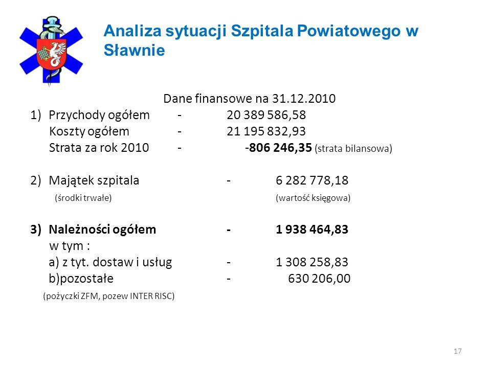 17 Analiza sytuacji Szpitala Powiatowego w Sławnie Dane finansowe na 31.12.2010 1)Przychody ogółem - 20 389 586,58 Koszty ogółem -21 195 832,93 Strata za rok 2010 - -806 246,35 (strata bilansowa) 2)Majątek szpitala -6 282 778,18 (środki trwałe)(wartość księgowa) 3)Należności ogółem -1 938 464,83 w tym : a) z tyt.